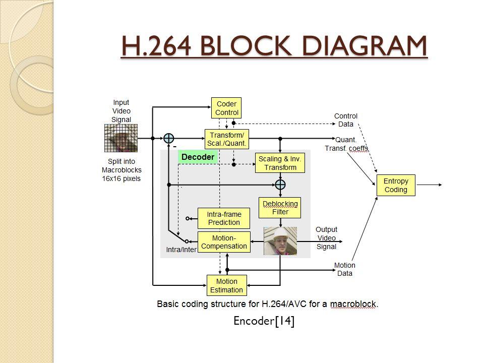 h264 encoder block diagram explanation ee 5359 multimedia project -shreyanka subbarayappa - ppt ...